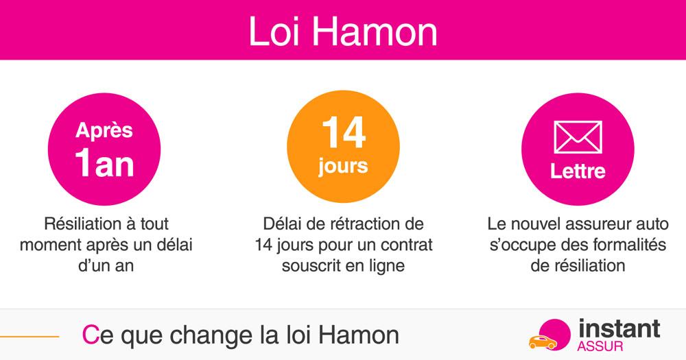 Loi Hamon ce que ça change