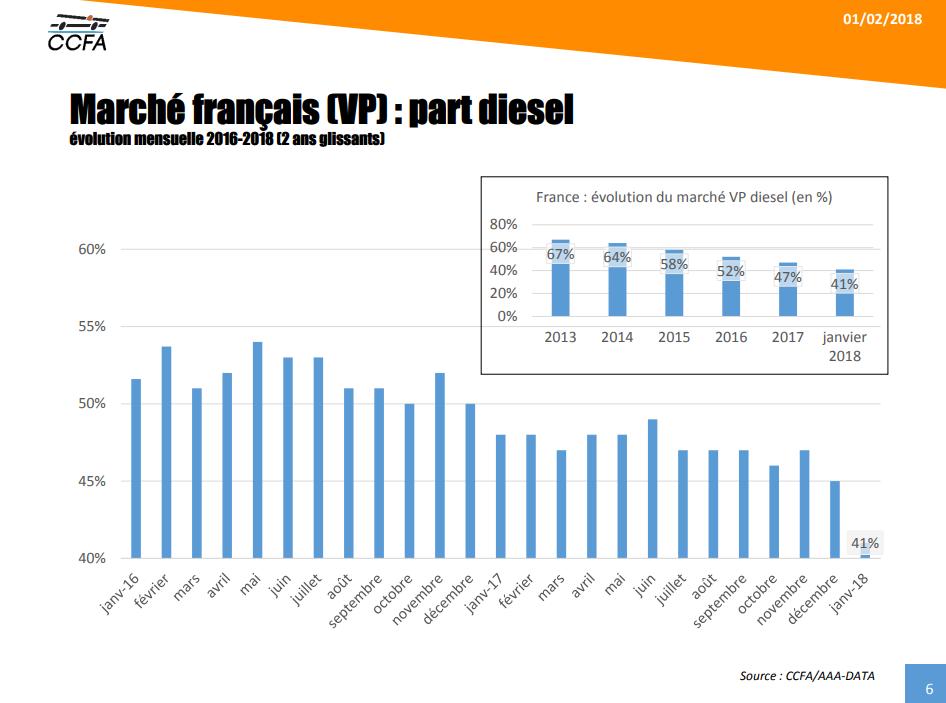 évolution des ventes de diesel en France 2016 2018
