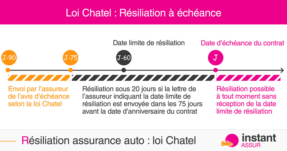 loi-chatel-resiliation-assurance