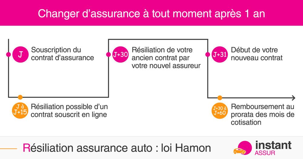 Résiliation assurance auto loi Hamon